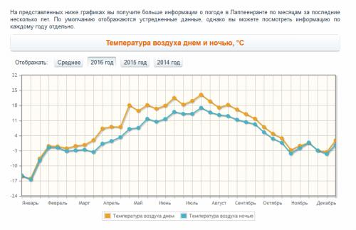 График температуры.png